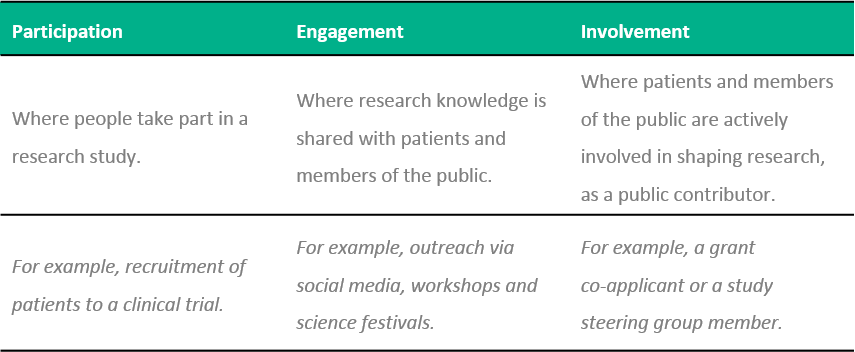 Table 1. Levels of patient and public involvement in health and social care research. Participation, engagement and involvement are three levels of association for patient and public contributors in an integrated model of communication applied to health and social care research.
